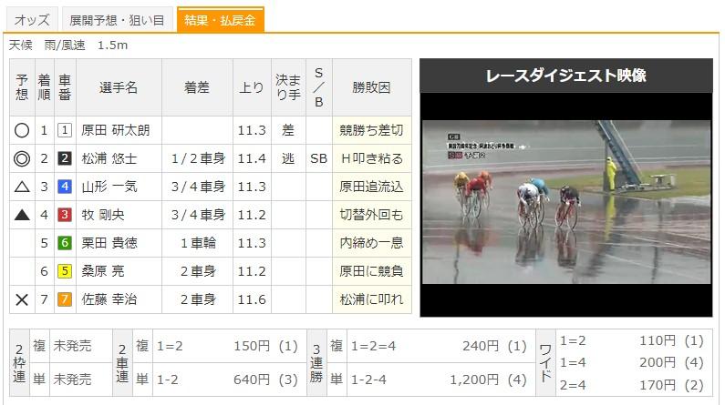 【小松島競輪場】7/3 G3阿波おどり杯争奪戦2020 9Rのレース結果