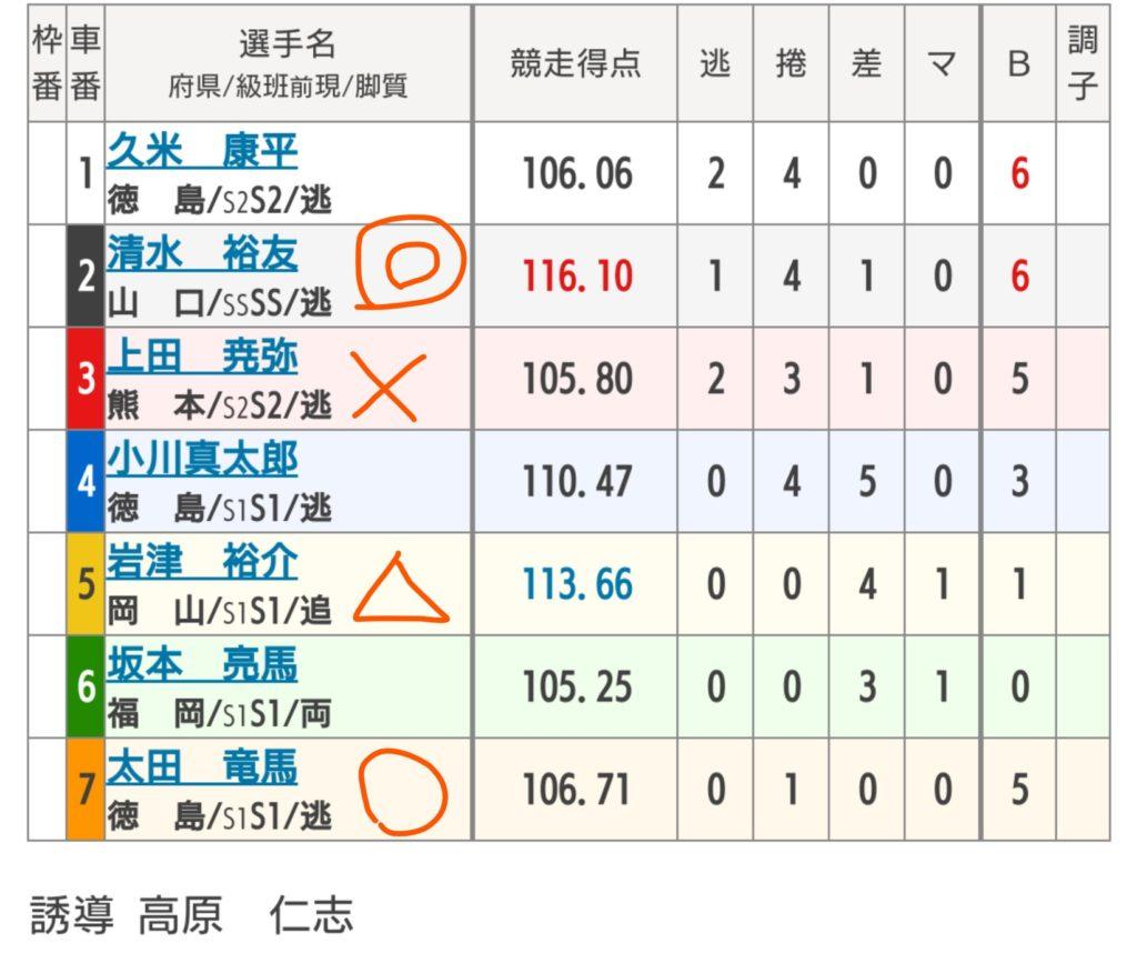 小松島競輪 7/4「GⅢ阿波おどり杯争奪戦」の買い目