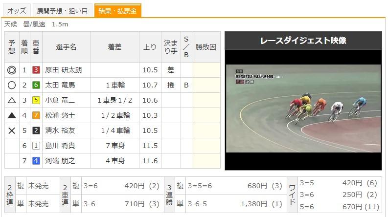 【小松島競輪場】7/5 G3阿波おどり杯争奪戦2020 9Rのレース結果