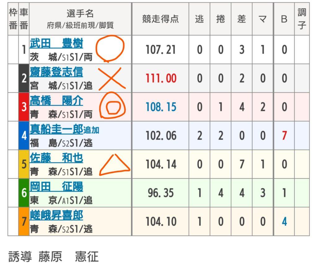 弥彦競輪 7/7「F1サンケイスポーツ・夕刊フジ賞」の買い目