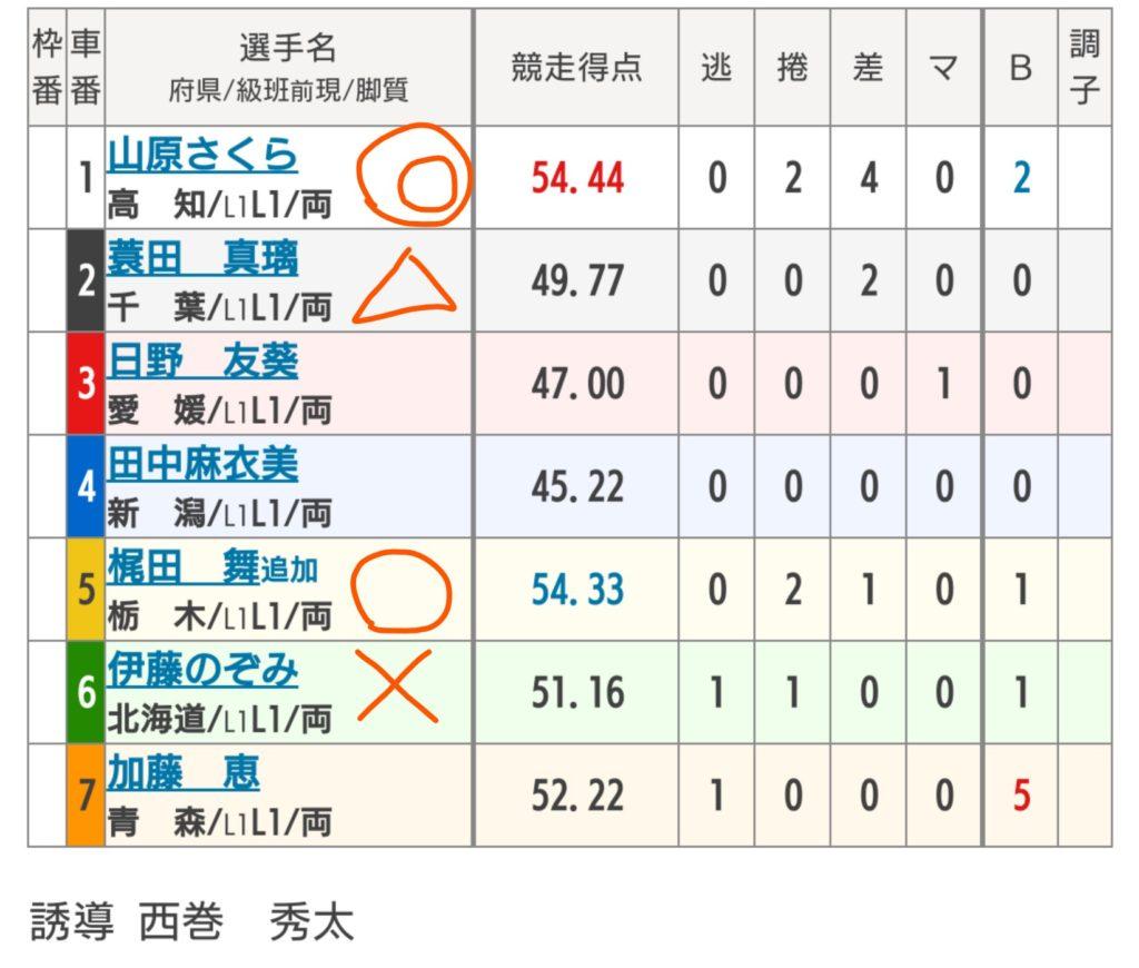 弥彦競輪 7/8「F1サンケイスポーツ・夕刊フジ賞」の買い目