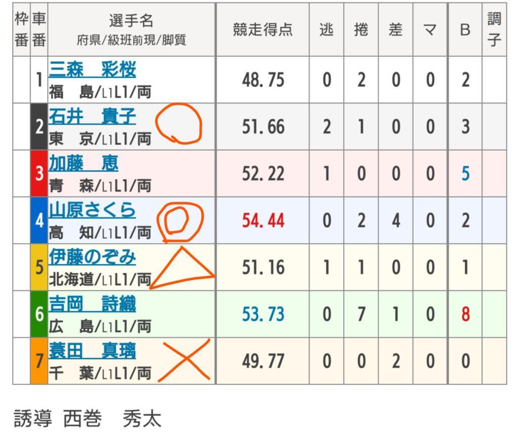 弥彦競輪 7/9「F1サンケイスポーツ・夕刊フジ賞」の買い目