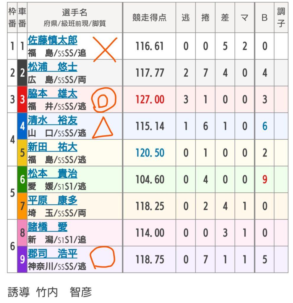 いわき平競輪 7/10「G2サマーナイトフェスティバル」の買い目