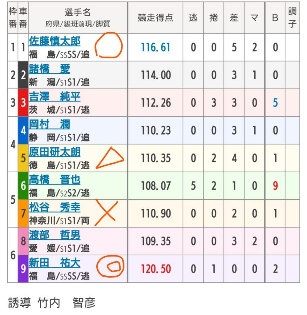 いわき平競輪 7/11「G2サマーナイトフェスティバル」の買い目