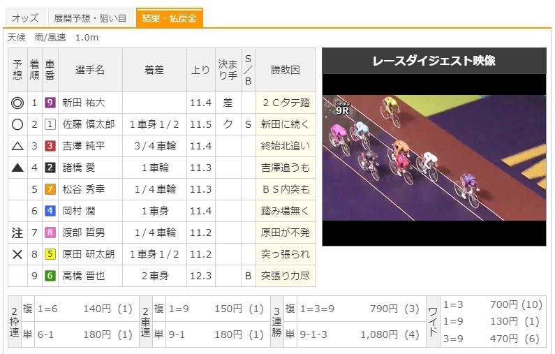 【いわき平競輪場】7/11 G2サマーナイトフェスティバル2020 9Rのレース結果