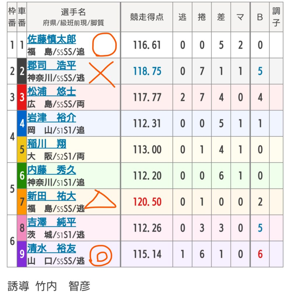 いわき平競輪 7/12「G2サマーナイトフェスティバル」の買い目