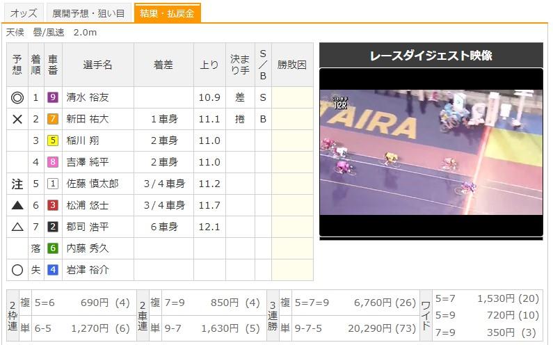 【いわき平競輪場】7/12 G2サマーナイトフェスティバル2020 12Rのレース結果