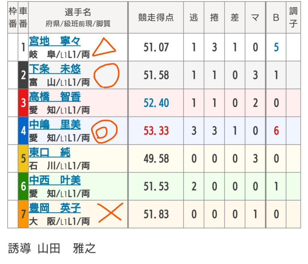 大垣競輪 7/14「F1水都杯争奪戦」の買い目