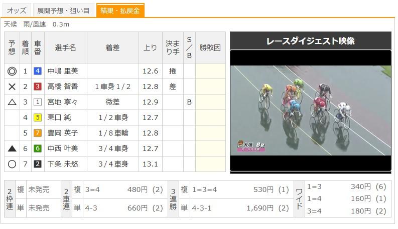 【大垣競輪場】7/12 F1水都杯争奪戦・中日スポーツ杯2020 8Rのレース結果
