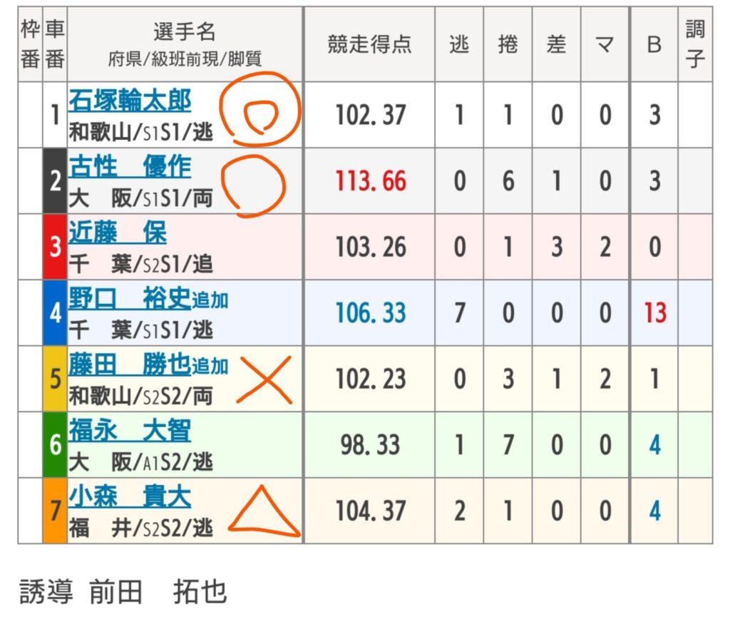 和歌山競輪 7/15「F1日本名輪会第10回ヤマセイ杯」の買い目