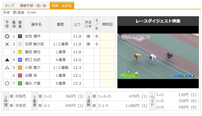 【和歌山競輪場】7/15 F1日本名輪会第10回ヤマセイ杯2020 9Rのレース結果