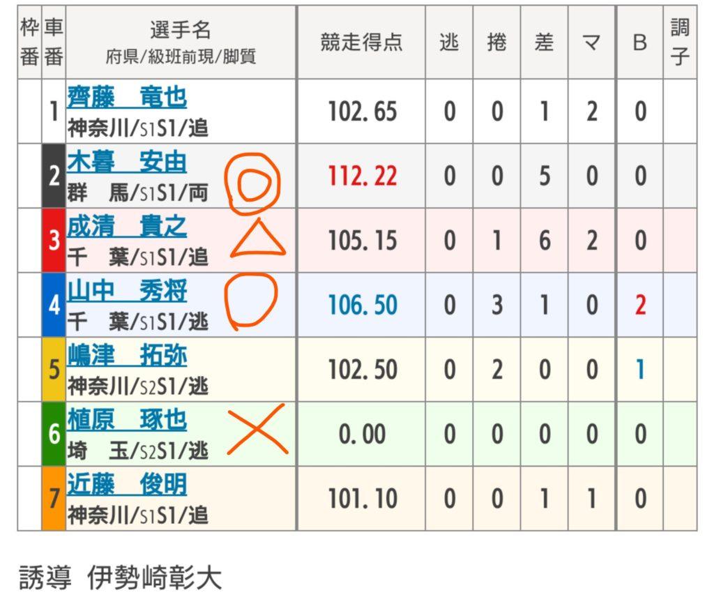 松戸競輪 7/16「F1さわやかチャレンジカップ」の買い目