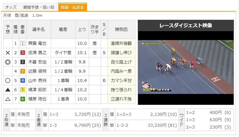 【松戸競輪場】7/16 F1さわやかチャレンジカップ2020 9Rのレース結果