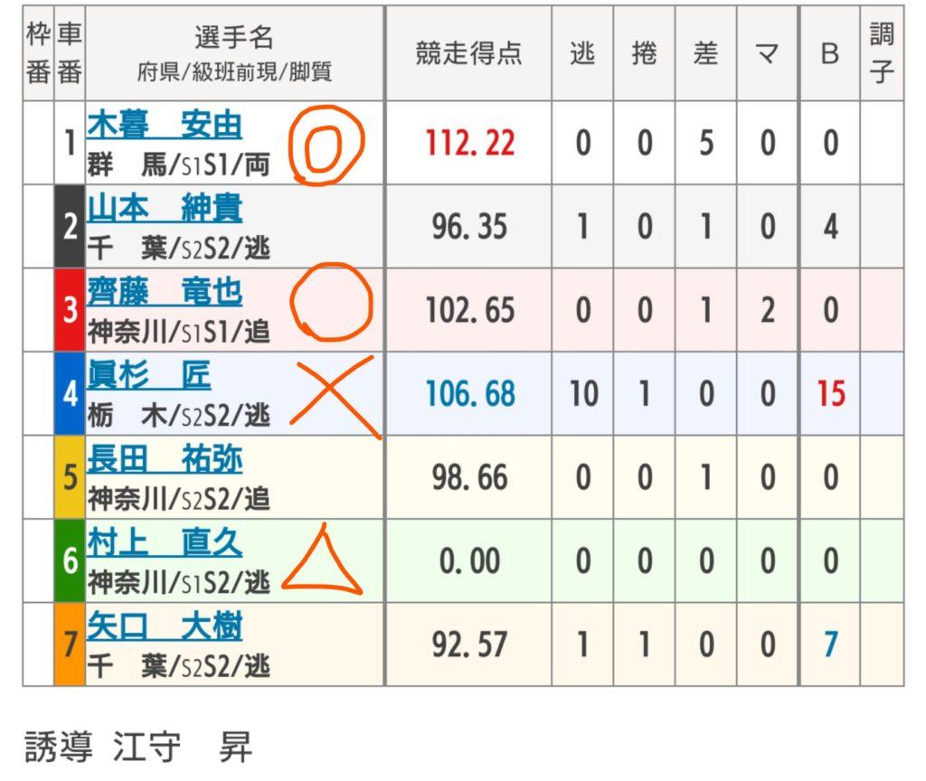 松戸競輪 7/17「F1さわやかチャレンジカップ」の買い目