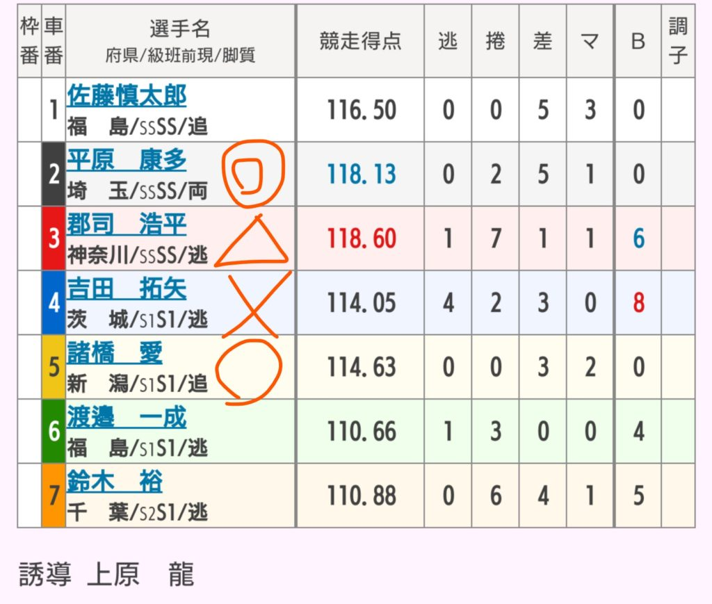 弥彦競輪 7/18「G3ふるさとカップ」の買い目