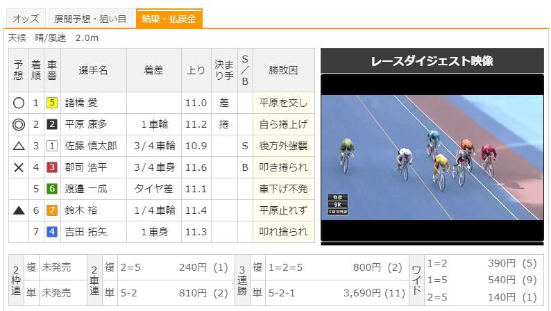 【弥彦競輪場】7/18 G3ふるさとカップ2020 9Rのレース結果