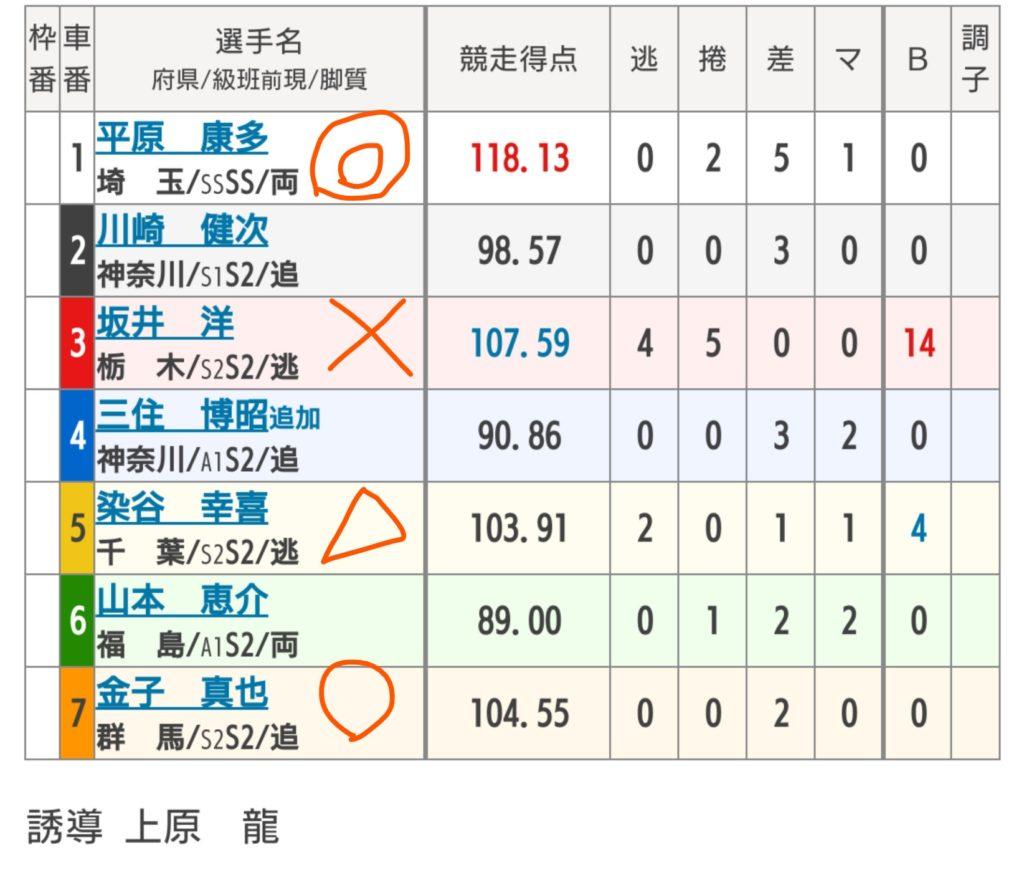 弥彦競輪 7/19「G3ふるさとカップ」の買い目