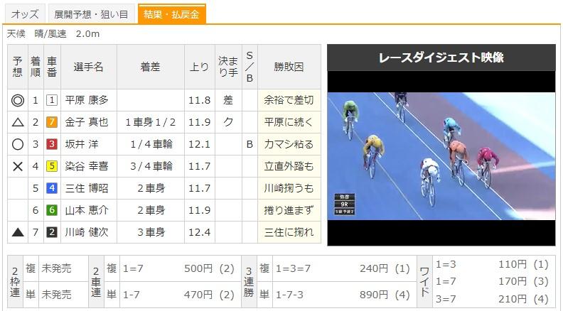 【弥彦競輪場】7/19 G3ふるさとカップ2020 9Rのレース結果