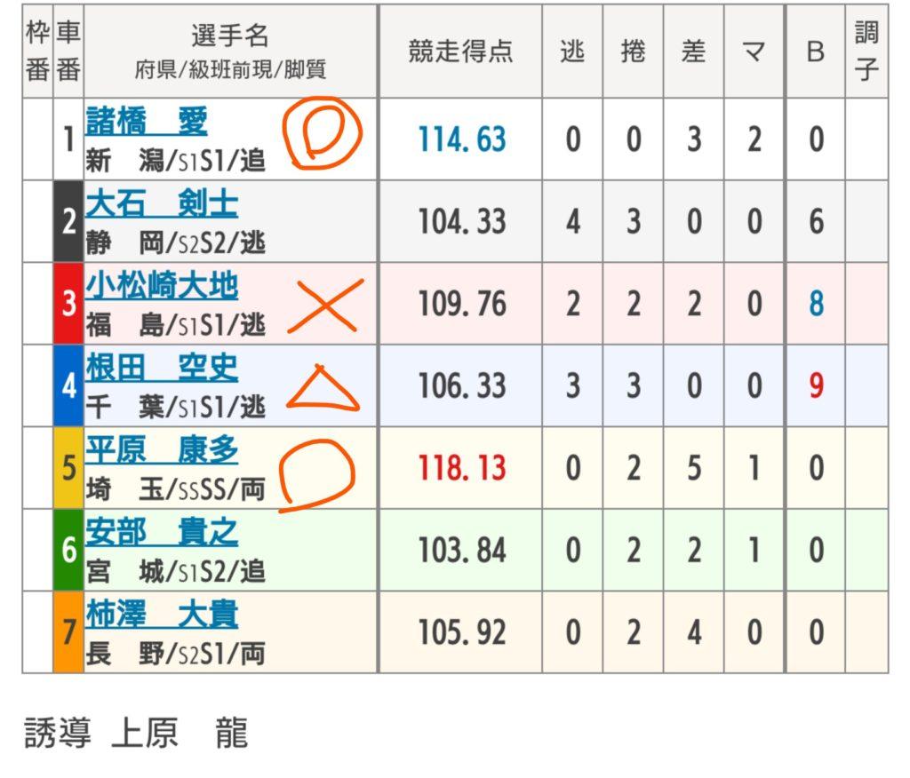 弥彦競輪 7/20「G3ふるさとカップ」の買い目