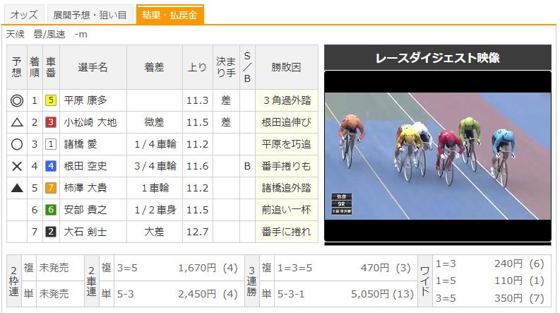 【弥彦競輪場】7/20 G3ふるさとカップ2020 9Rのレース結果