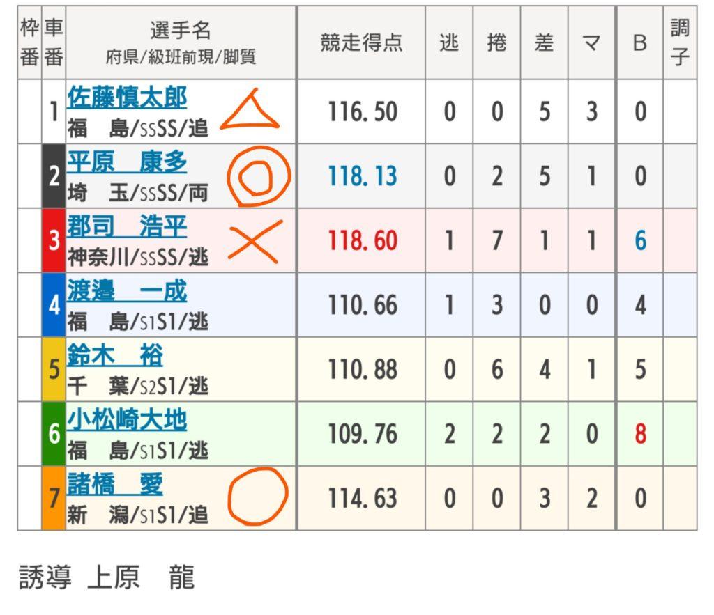 弥彦競輪 7/21「G3ふるさとカップ」の買い目