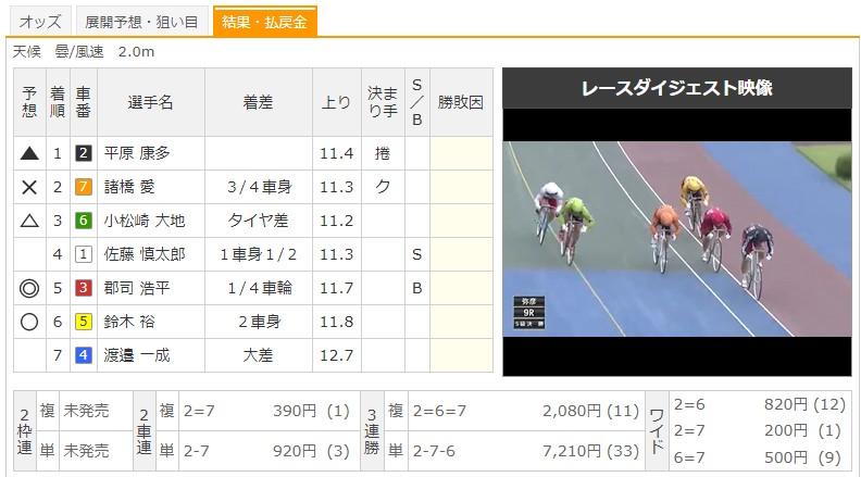 【弥彦競輪場】7/21 G3ふるさとカップ2020 9Rのレース結果