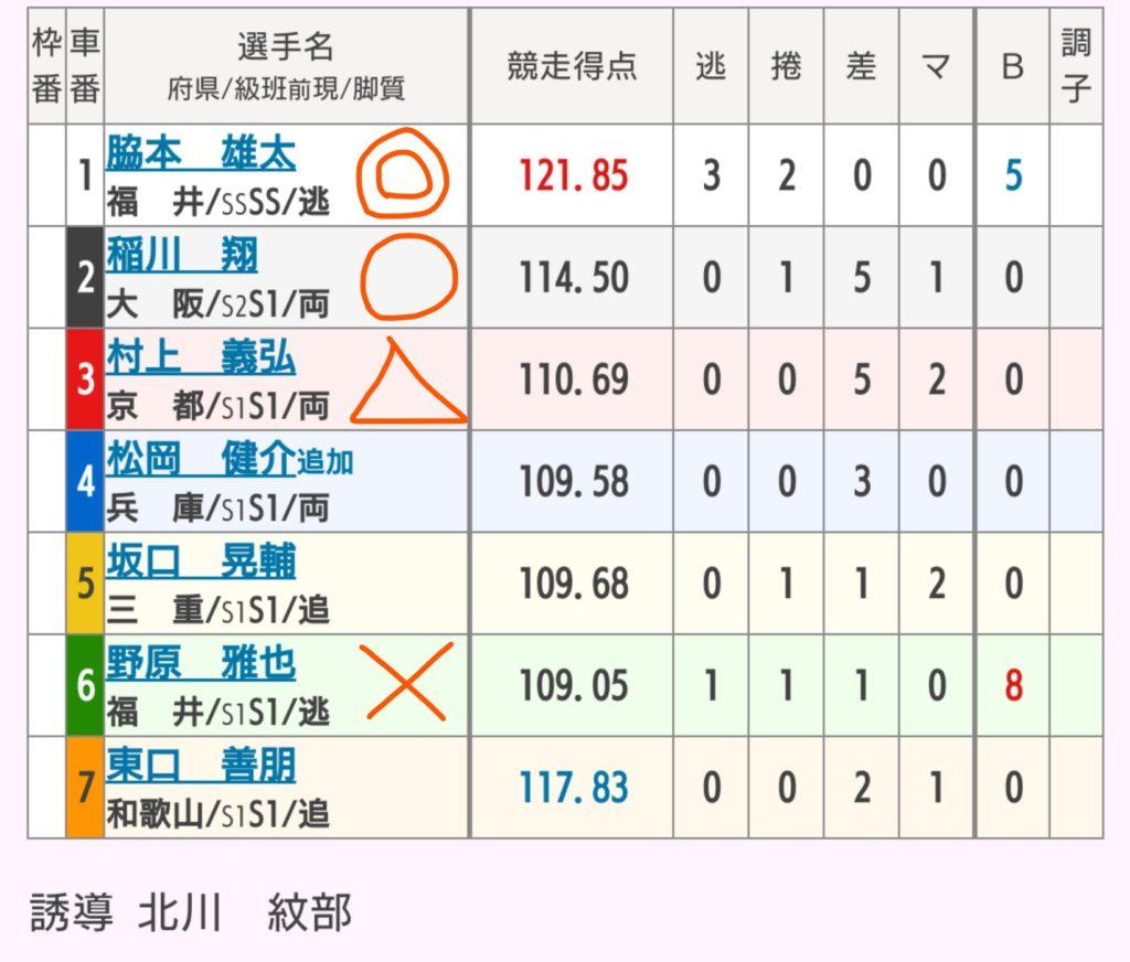 福井競輪 7/23「G3不死鳥杯」の買い目