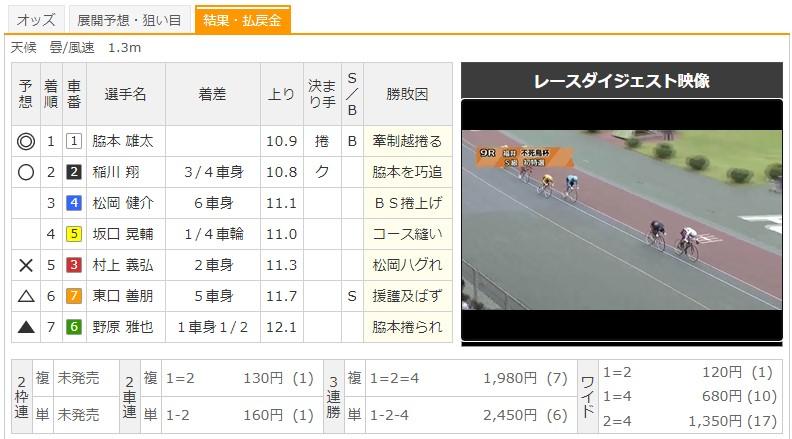【福井競輪場】7/23 G3不死鳥杯2020 9Rのレース結果