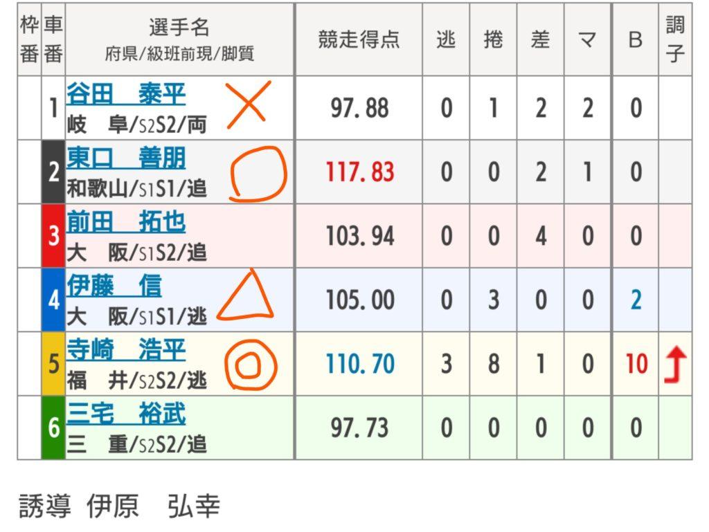 福井競輪 7/24「G3不死鳥杯」の買い目