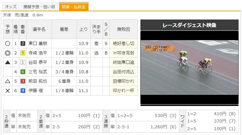 【福井競輪場】7/24 G3不死鳥杯2020 8Rのレース結果