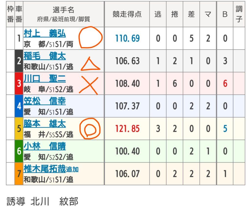 福井競輪 7/25「G3不死鳥杯」の買い目