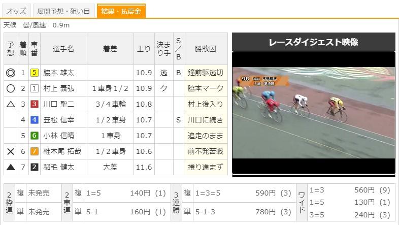 【福井競輪場】7/25 G3不死鳥杯2020 9Rのレース結果