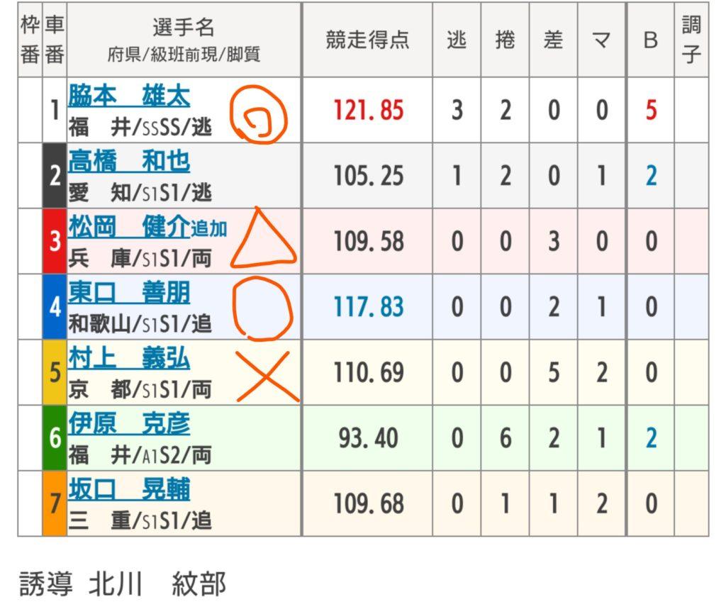 福井競輪 7/26「G3不死鳥杯」の買い目