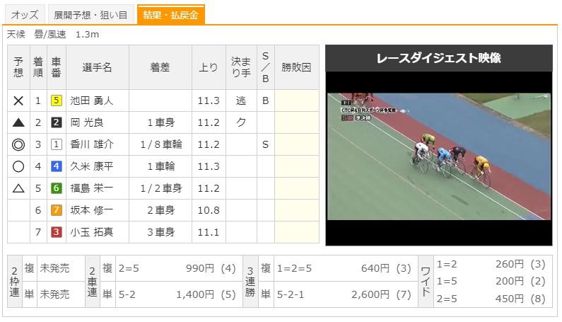 【高松競輪場】7/28 F1CTC杯&日刊スポーツ杯2020 9Rのレース結果