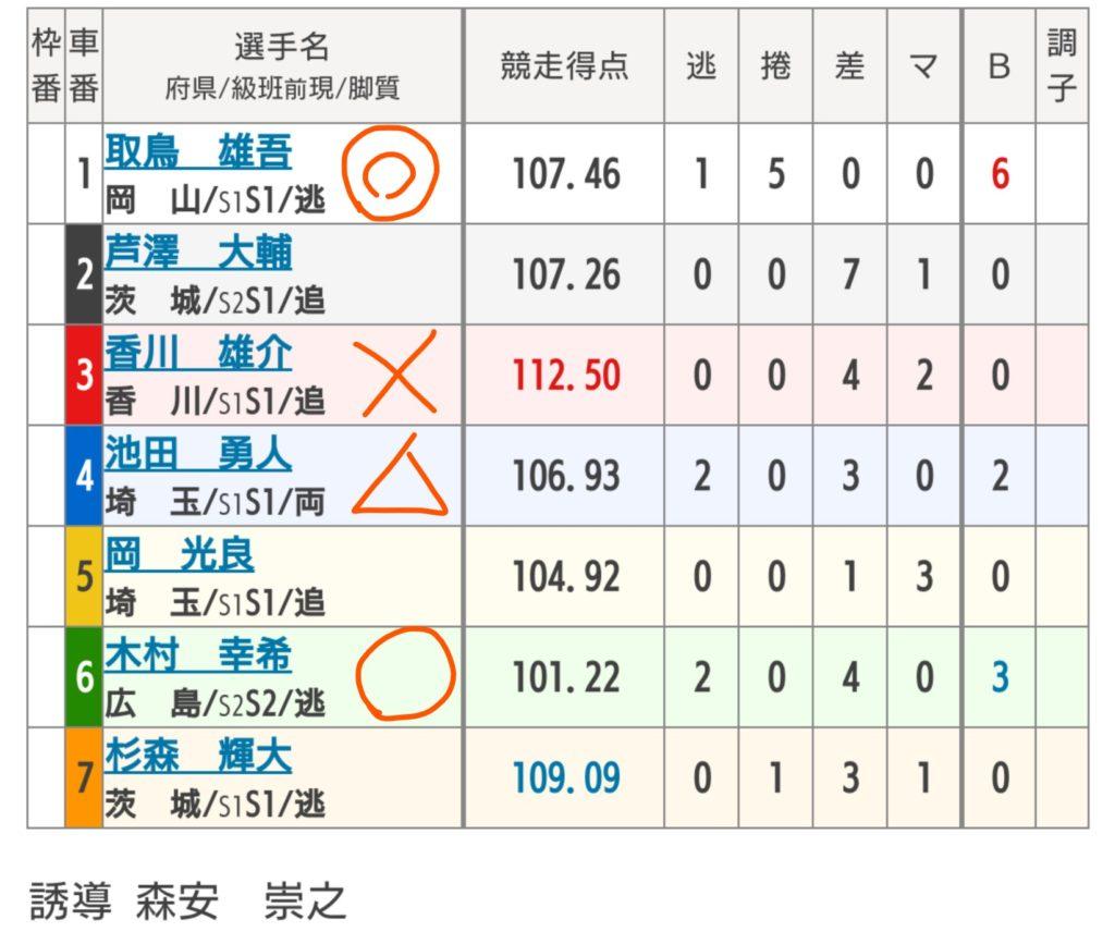 高松競輪 7/29「F1CTC杯&日刊スポーツ杯」の買い目