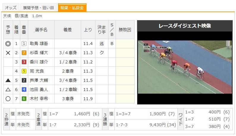 【高松競輪場】7/29 F1CTC杯&日刊スポーツ杯2020 9Rのレース結果