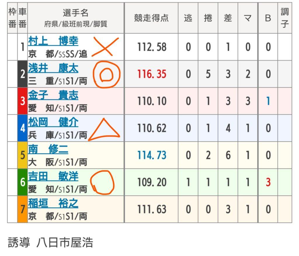 富山競輪 7/30「G3瑞峰立山賞争奪戦」の買い目