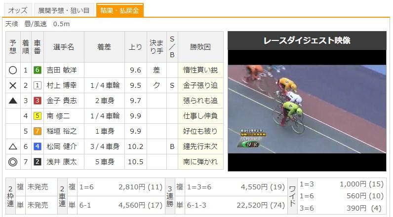 【富山競輪場】7/30 G1瑞峰賞争奪戦2020 9Rのレース結果