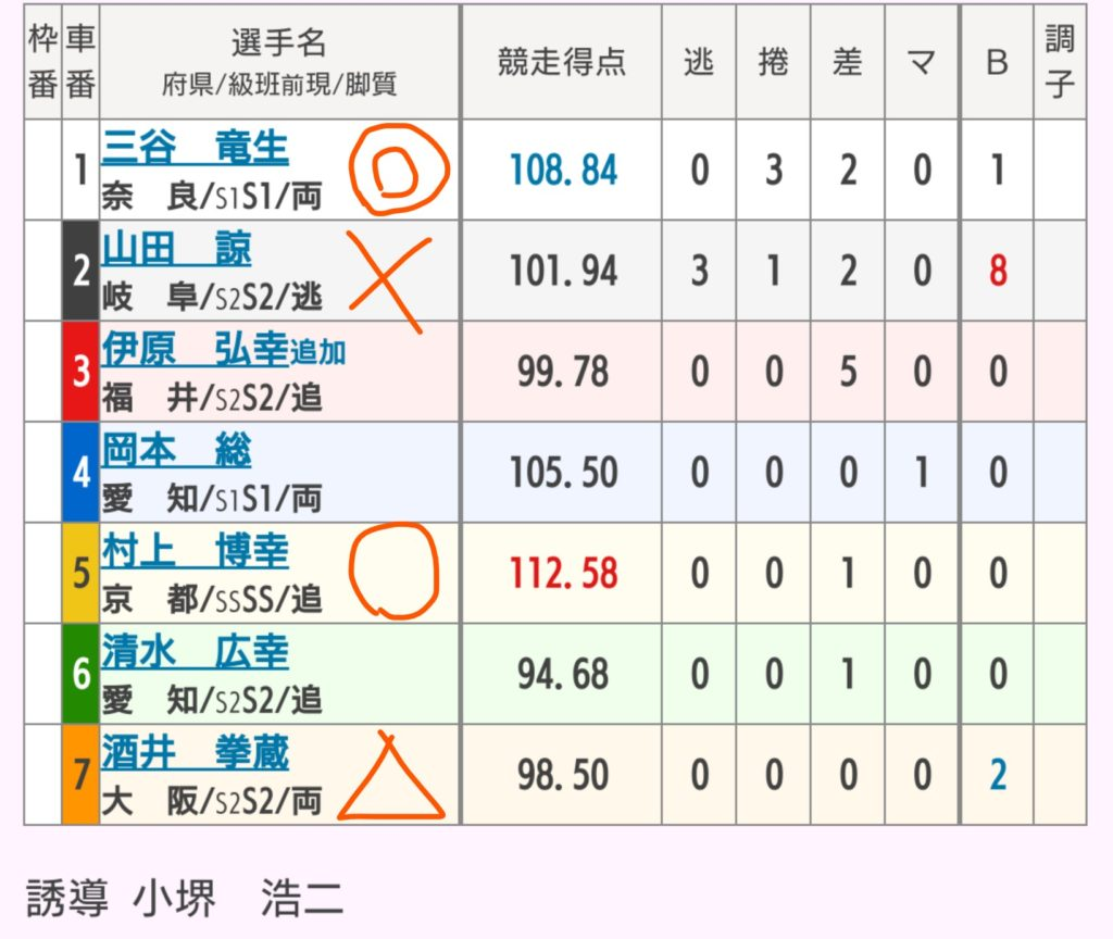 富山競輪 7/31「G3瑞峰立山賞争奪戦」の買い目
