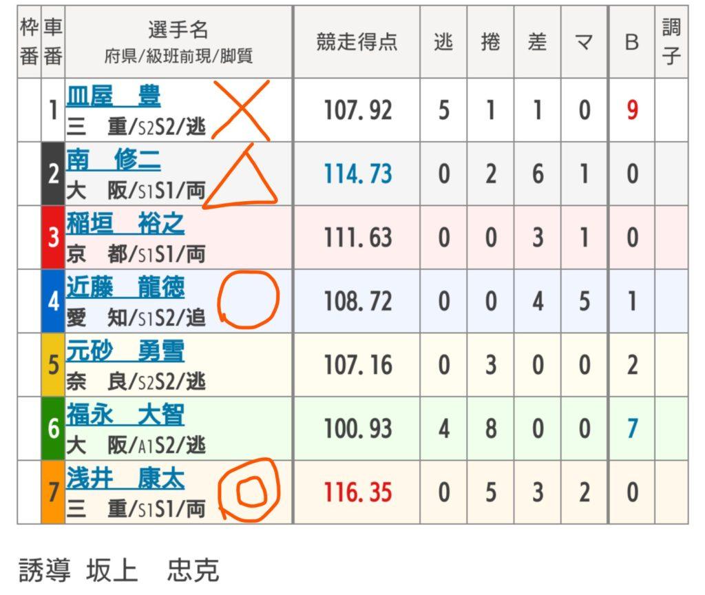 富山競輪 8/1「G3瑞峰立山賞争奪戦」の買い目