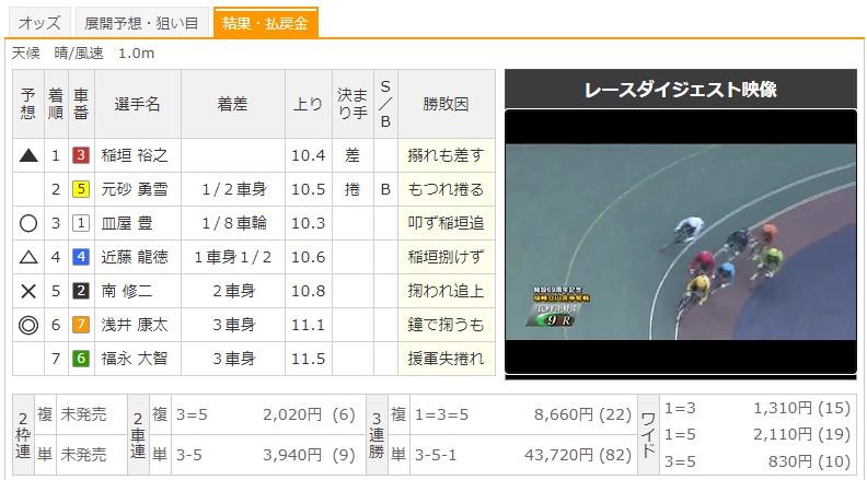 【富山競輪場】8/1 G3瑞峰立山賞争奪戦2020 9Rのレース結果