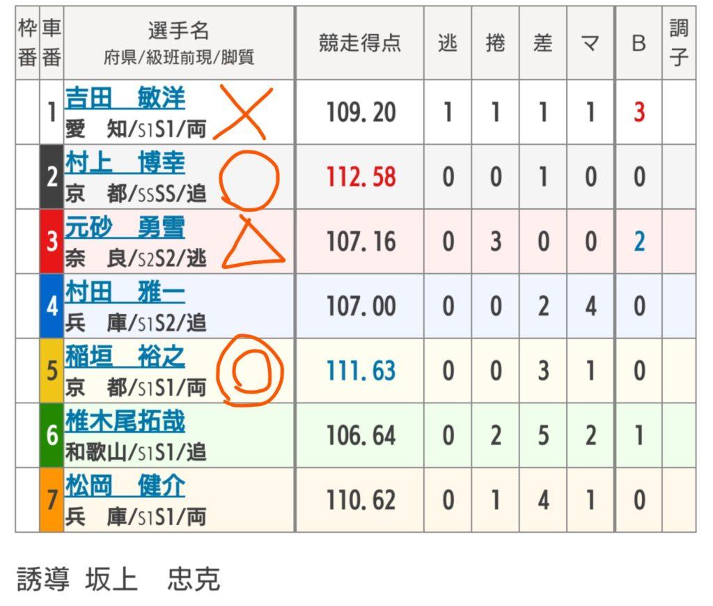富山競輪 8/2「G3瑞峰立山賞争奪戦」の買い目