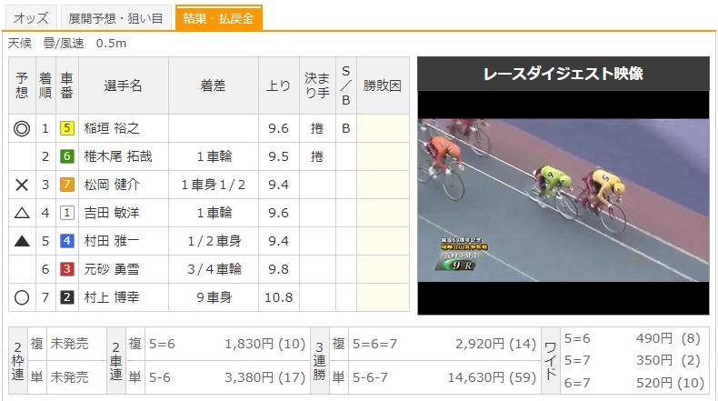 【富山競輪場】8/2 G3瑞峰立山賞争奪戦2020 9Rのレース結果
