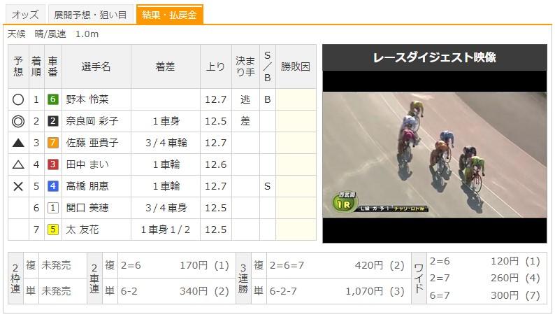 【西武園競輪場】8/4 F2チャリロト杯2020 1Rのレース結果