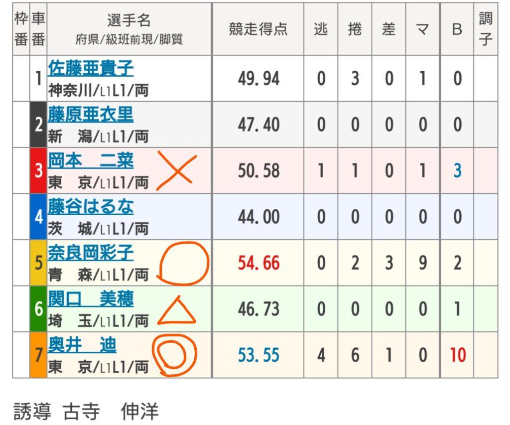 西武園競輪 8/5「F2チャリロト杯」の買い目