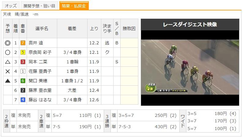 【西武園競輪場】8/5 F2チャリロト杯2020 2Rのレース結果