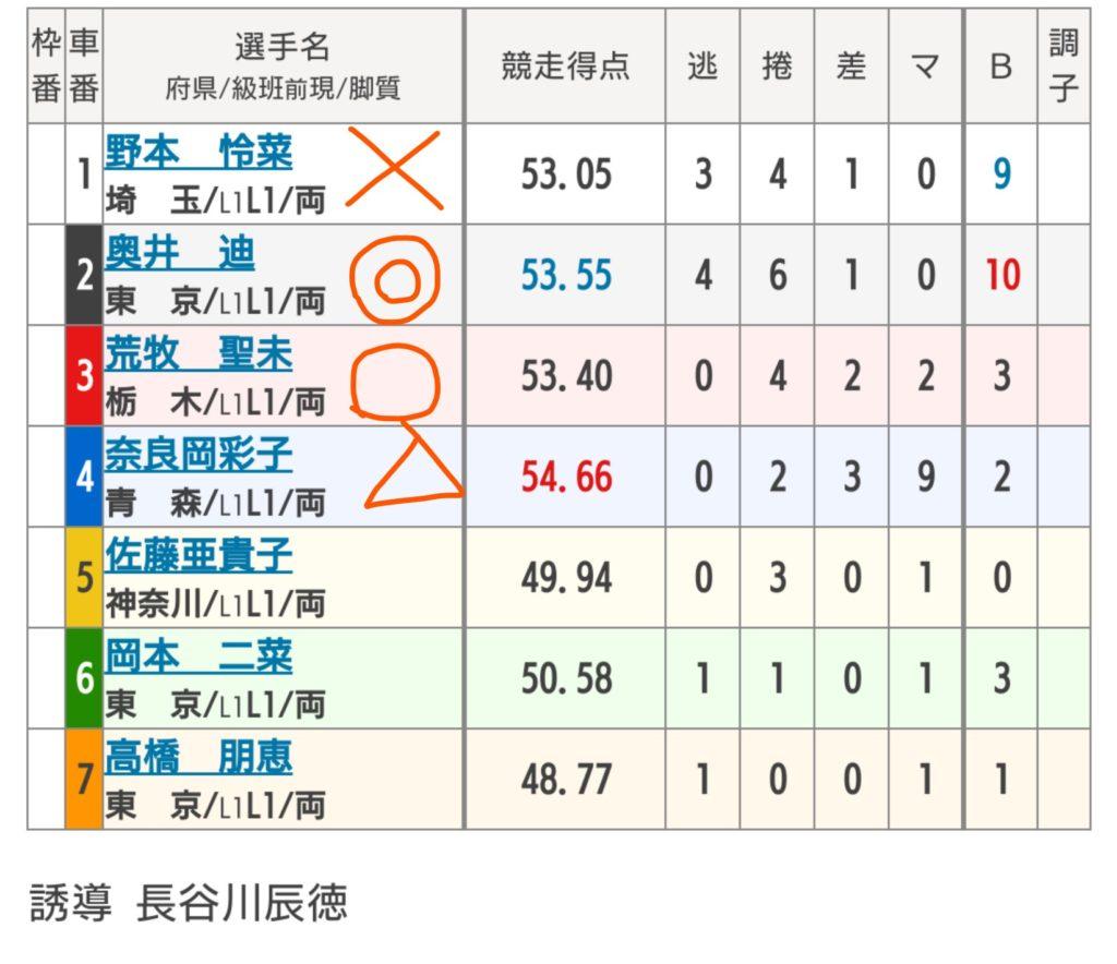西武園競輪 8/6「F2チャリロト杯」の買い目