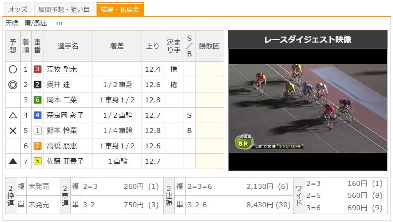 【西武園競輪場】8/6 F2チャリロト杯2020 8Rのレース結果