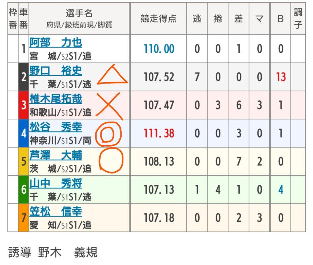 函館競輪 8/7「G3函館ミリオンナイトカップ」の買い目