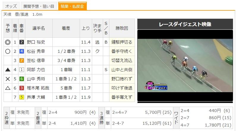 【函館競輪場】8/7 G3函館ミリオンナイトカップ2020 9Rのレース結果
